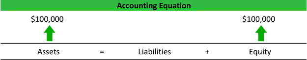 Accounting Equation Examples | Concept | Explanation