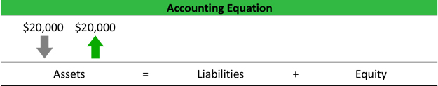 Accounting Equation Example