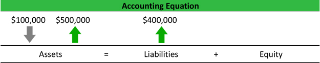 Accounting Equation Explanation