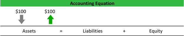 Business Transaction Accounting Equation