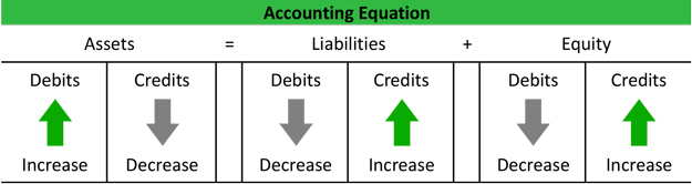 the accounting equation and double entry bookkeeping The accounting equation table use this table as a reference to show you the  effects of typical start-up business transactions on the accounting.