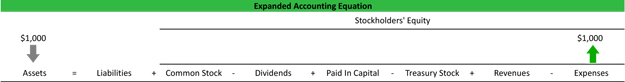 Expanded Accounting Equation Explained