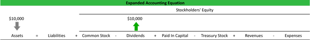 Expanded Accounting Equation Concept