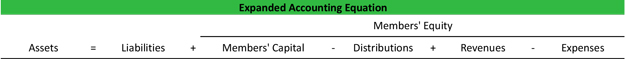 Expanded Accounting Equation Partnership