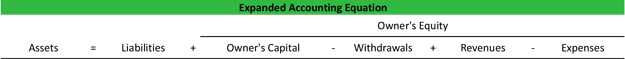 Expanded Accounting Equation Proprietroship