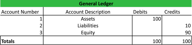 General Ledger Example Template – Ledger Format