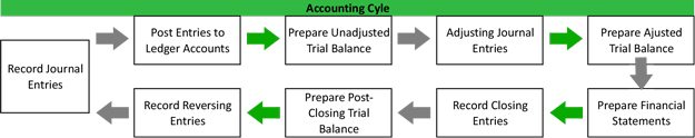accounting cycle   steps   flow chart   exampleaccounting cycle flow chart diagram