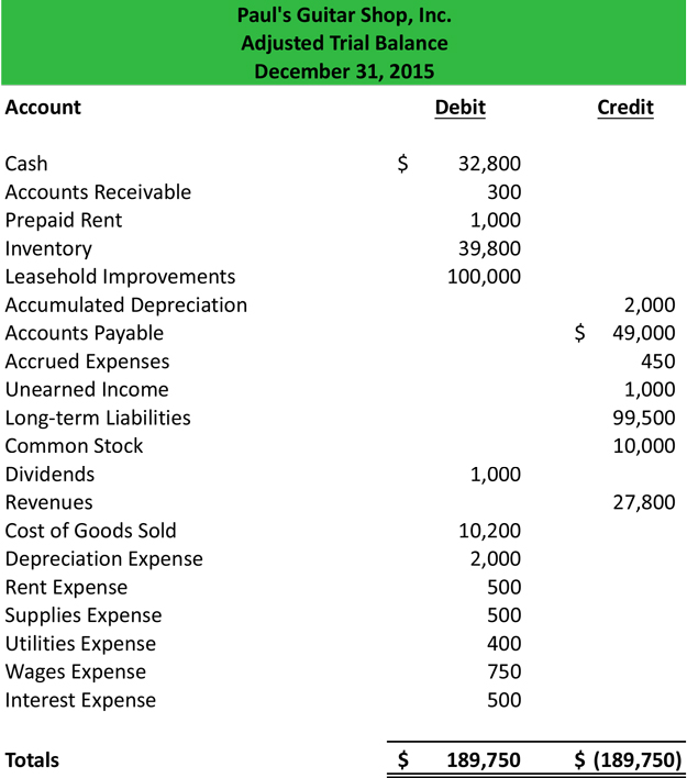 Adjusted Trial Balance Format Preparation – Prepare Balance Sheet