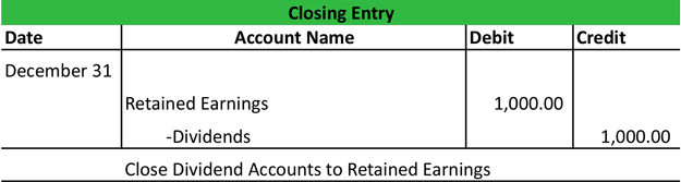 Closing Entry Types
