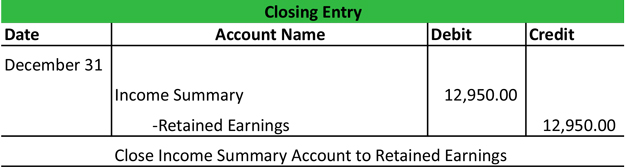 ... , including the income summary account, should have a zero balance