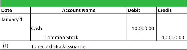 Accounting for expired stock options ifrs