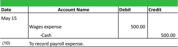 jurnal payroll siklus akuntansi