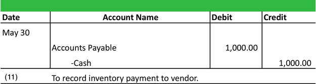 Accounts Payable Journal Entry Example