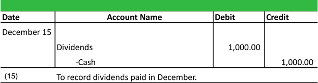 Dividend Journal Entry Example