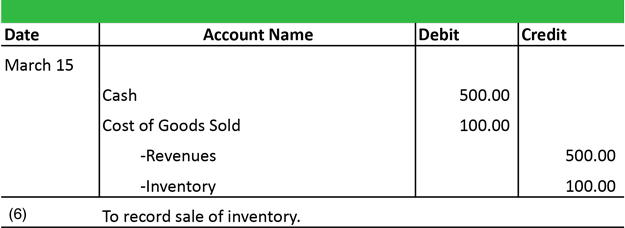 general ledger process flow and key files