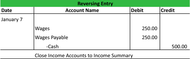 How to Prepare Adjusting Entries Accounting Principles