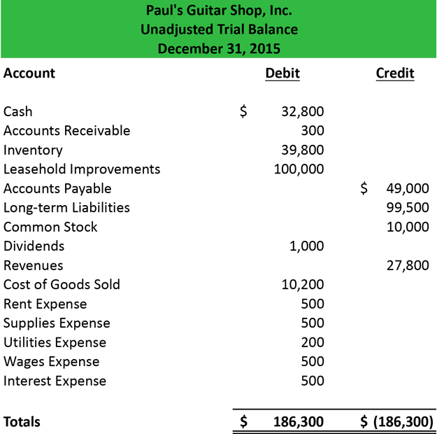 Unadjusted Trial Balance Format Preparation Example
