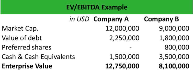 EV/EBITDA Example