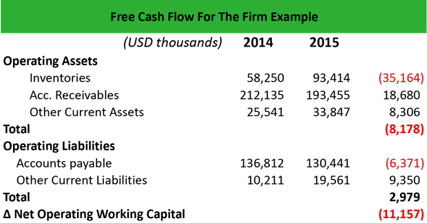 Free Cash Flow - FCF