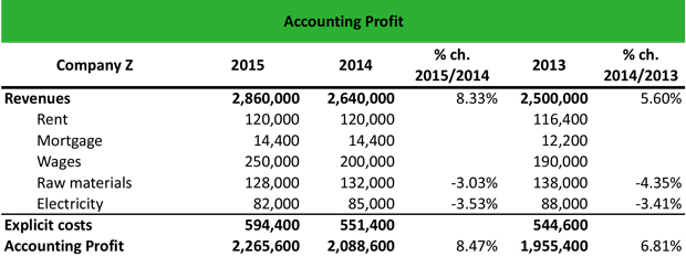 What is Accounting Profit? - Definition Meaning Example