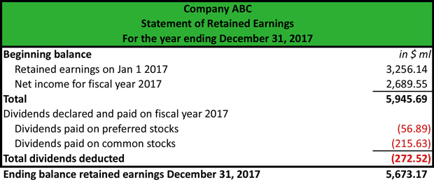 Accumulated Earnings Example