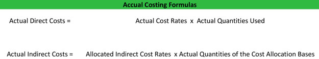 Actual Costing Formula Examples