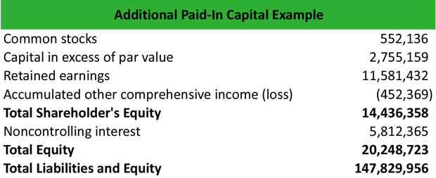 Additional Paid In Capital Example