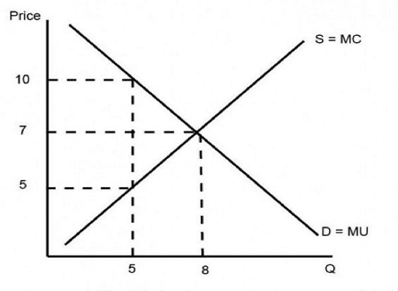 Allocative Efficiency Example