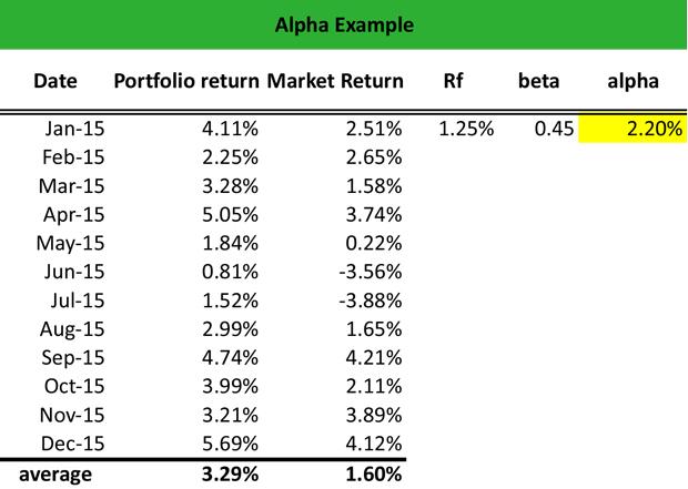 Example of beta calculation portfolio essay