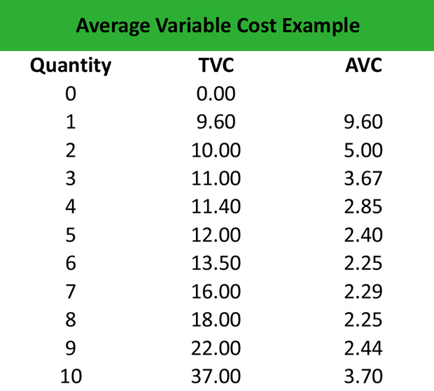 Average Variable Cost Example