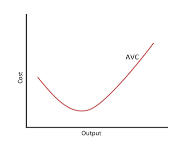 What is Average Variable Cost (AVC)? - Definition ...