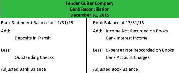 Bank Reconciliation  Definition  Meaning  Example