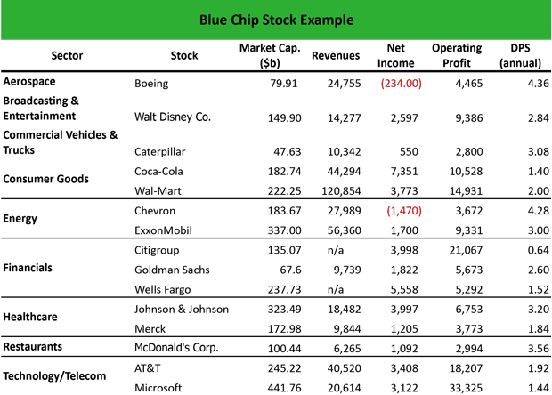 Blue-Chip Stock Example