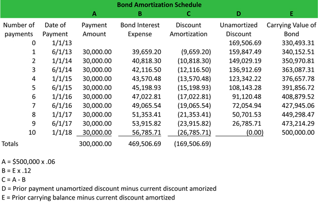 Bond Discount Amortization Schedule Example