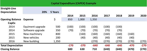 capital expenditure and depreciation relationship