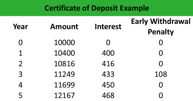 Certificate of Deposit Example