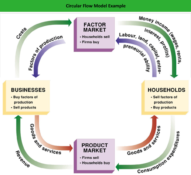 how does the market determine who will get the goods and services Fall 2003 econ 101 1 in a market economy, who determines the price and quantity demanded of goods and services that are sold a consumers b the government.