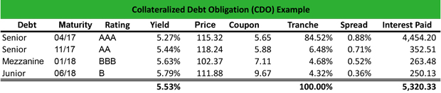 Collateralized Debt Obligation (CDO) Example