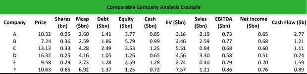 Comparable Company Analysis Example