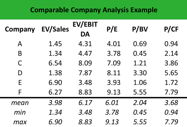 What Is Comparable Company Analysis  Definition  Meaning  Example