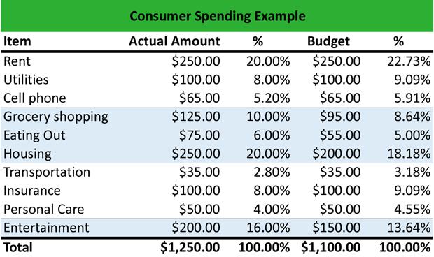Consumer Spending Example