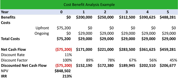What is a cost benefit analysis cba definition for Example of cost benefit analysis template