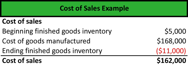 Cost of Sales Meaning