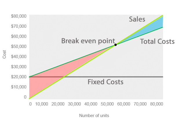 What is cost volume profit cvp chart definition for Cost volume profit graph excel template