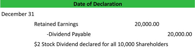 Date of Dividend Declaration Journal Entry Example