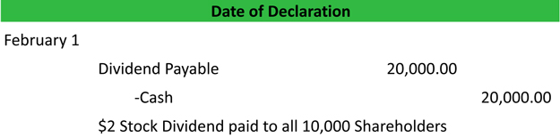 Date of Dividend Payment Journal Entry Example