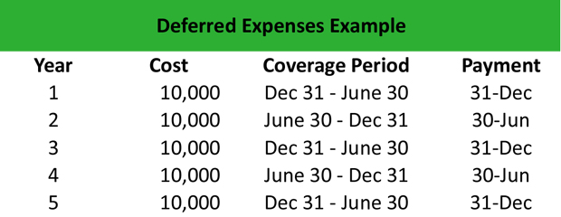 Deferred Expense Example