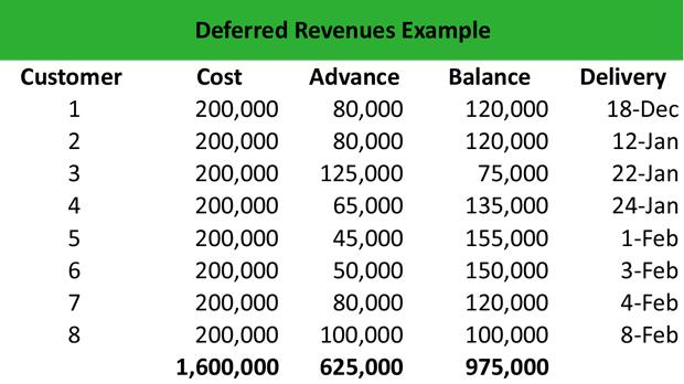 Deferred Revenue Example