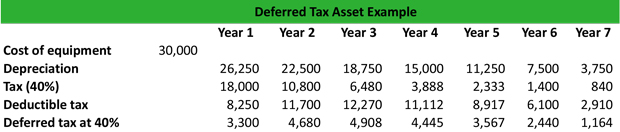 Deferred Tax Asset Example