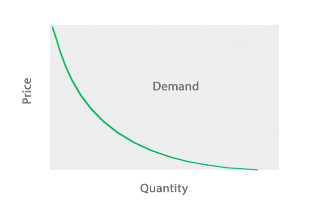 a definition of demand and a demand curve Video: demand in economics: definition & concept  the demand curve shows the quantity demanded of a given product at varying price points, holding all else constant for most goods, this is a .